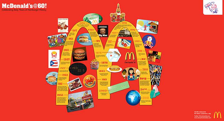 McDonalds_60_Years